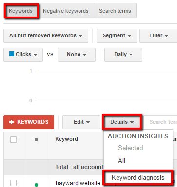 Adwords Keyword Diagnosis