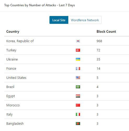 Hack Attack by Country