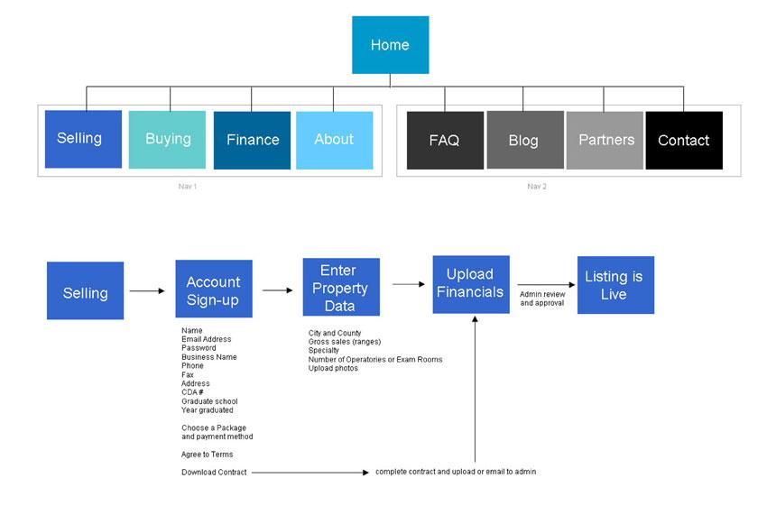 Website Site Map - Site Flow